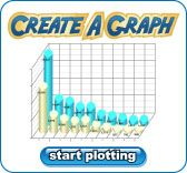 Students can create a bar, line, or pie graph. Finished graph can be downloaded, printed, or emailed.