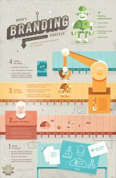 Infografik tentang branding. Semoga bisa menjadi renungan kita bersama