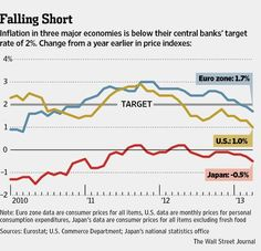 Inflation in 3 major economies is below their central banks' target rate of 2%