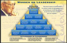 John Wooden, former coach of Bill Walton at UCLA: 12 Lessons of Leadership in the Pyramid of Success Leadership Coaching, Leadership Development, Leadership Quotes, Life Coaching, Personal Development, Professional Development, Servant Leadership, Leadership Activities, School Leadership