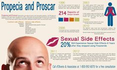 hair loss infographic - Provillus hair loss treatment for thinning hair or hair loss. Provillus is proven to cure alopecia areata also male and female pattern baldness. http://www.provillushairlosscures.com
