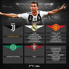 Cristiano Ronaldo Portugal, Messi And Ronaldo, Sport Football, Football Players, Real Madrid Champions League, Soccer Post, Portugal National Team, Club World Cup, Soccer Memes