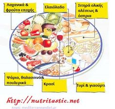 Mediterranean diet and food details. Mediterranean diet and food quality, benefits and mediterranean food producers. Dash Diet Recipes, Real Food Recipes, Healthy Recipes, Diet And Nutrition, Paleo Diet, Food Triangle, Mediterranean Diet Menu, Mayo Clinic Diet, Brain Healthy Foods