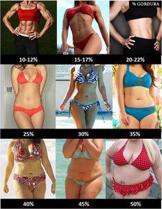 percentual de gordura de mulheres