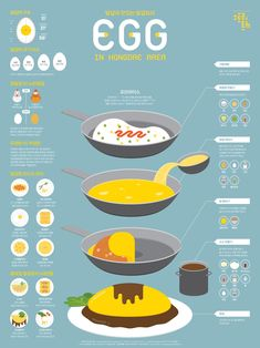 1509 Egg Infographic Poster on Behance Food Design, Web Design, Food Poster Design, Dm Poster, 8bit Art, Information Graphics, Information Poster, Food Drawing, Grafik Design
