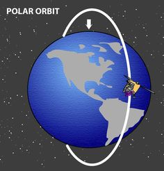 In order to get something into orbit, horizontal speed must be high enough for it to not fall back into the earth.