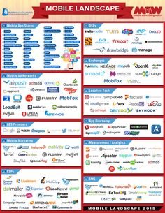 #Mobile #Infographic: The 2015 Mobile Landscape http://mobilemarketingwatch.com/the-2015-mobile-landscape-who-are-the-major-players-and-providers-50712/?utm_content=buffer68adc&utm_medium=social&utm_source=pinterest.com&utm_campaign=buffer