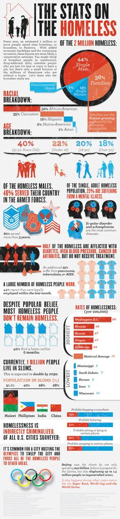 Statistics on homelessness in the US and abroad.House the #Homeless; #Housing Support Action in Community Through Service... https://donatenow.networkforgood.org/1426967