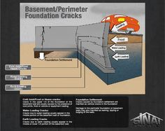 33 best underpinning ideas images foundation repair basement rh pinterest com