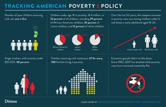 Tracking American Poverty and Policy