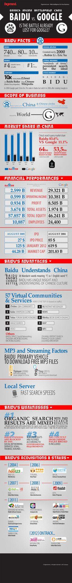 Baidu vs Google #infografia #infographic #internet
