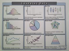 Free notes on types of #graphs from http://NewSullivanPrep.com