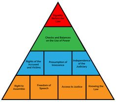 The Rule of Law Pyramid
