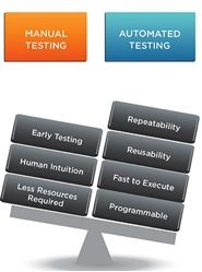 Is Automated Software Testing the Way to Go?