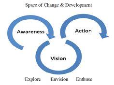 The a2a coaching model