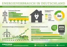 Infografik: Energieverbrauch in Deutschland.