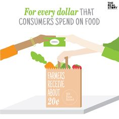 Ag awareness - Did you know: For every dollar that consumers spend on food, farmers receive about 20 cents? Agriculture Facts, Farm Facts, Farming Technology, Education Information, Always Learning, Irrigation, Farm Life, Cows, Farms