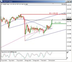 Forex: USDJPY endure to move high post Friday's Dollar trade extravaganza - http://www.fxnewscall.com/forex-usdjpy-endure-to-move-high-post-fridays-dollar-trade-extravaganza/1926903/