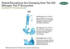 Digital disruption will fundamentally change CIO role via CIO.com Bedtime Reading, Digital Strategy, Cloud Computing, Tech News, Insight, No Response, Social Media, Change, Social Networks