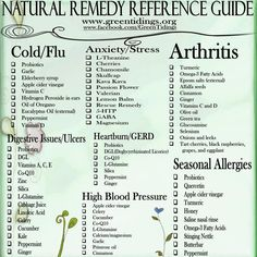 Natural Remedy Reference Guide