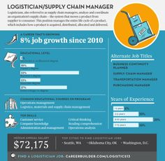 Want to know about one of the top jobs in  2013? Logistician, also know as a Supply Chain Manager is a job you might want to look into!