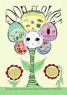 Weston Price/Fallon food flower poster
