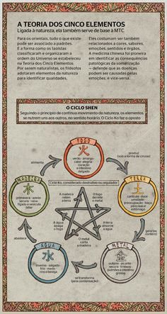 the theory of the five elements Les Chakras, I Ching, Spiritus, Traditional Chinese Medicine, Book Of Shadows, Feng Shui, Witchcraft, Tarot, Mystic