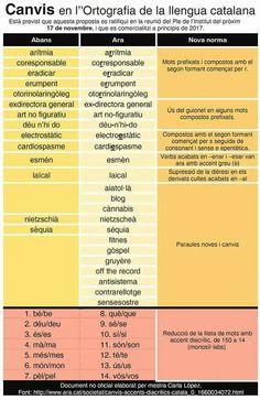 Noves formes ortogràfiques