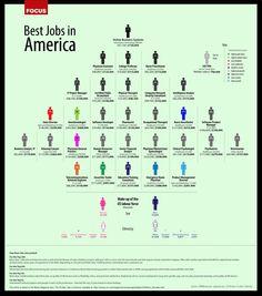 coolest 2012 jobs