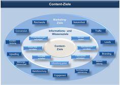 Content Marketing Ziele. Quelle: @chr_och Christine Och