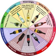 "Love Wine! What's your ""Wine Personality""?"