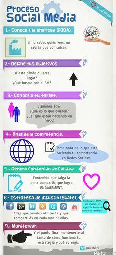 Proceso del Social Media #infografia #infographic #socialmedia