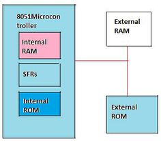 What are the different types of memory modules?