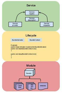 OSGi Framework Architecture – Three Conceptual Layers