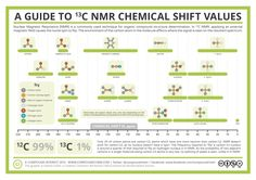 Analytical Chemistry – A Guide to 13-C Nuclear Magnetic Resonance (NMR)   Repinned by @emilyslutsky