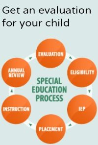 11 Essential Elements to a Good Referral Letter for Special Education Services - I'm a Teacher - Long life Learning Centers, Learning Activities, Educational Activities, What Is Adhd, Education Quotes, Teacher Education, School Leadership, Special Kids, Self Confidence