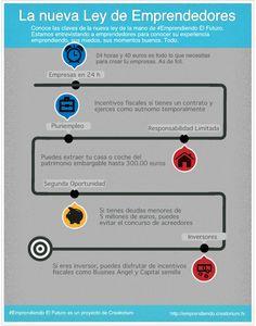 Nueva ley de emprendedores (España) #infografia