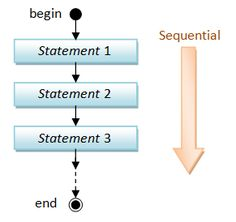 An Introduction to Java Programming For First Time Programmers - Java Programming Tutorial