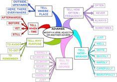 Free English Lessons with ESL Worksheets - ESLBuzz Learning English Free English Lessons, Learn English For Free, Esl Lessons, English Resources, English Words, English Grammar, Teaching English, English Language, Language Arts