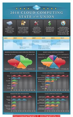 Cloud Computing Infographic 10 - http://infographicality.com/cloud-computing-infographic-10-2/