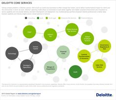 Deloitte 2015 Global Report Discover How We Are Making An ImpactThatMatters Across The Globe