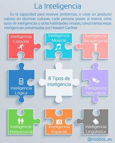 Los 8 tipos de inteligencia #infografia #infographic #psychology Por: @middos_es Educational Robots, Educational Activities, Non Verbal Language, Coaching, Brain Memory, Interesting Topics, School Hacks, Neuroscience, Emotional Intelligence