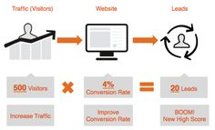 Today, it is not only important for companies to generate traffic to their web pages or blogs, but ...