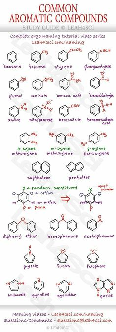 Organic chemistry help science physical science chemistry Physical science chemistry S … - Modern Chemistry Basics, Chemistry Help, Chemistry Study Guide, Chemistry Classroom, Chemistry Lessons, Teaching Chemistry, Science Chemistry, Physical Science, Forensic Science