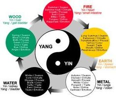 Traditional Chinese Medicine works to balance the whole body.  The yin yang symbol depicts a  perfect balance of fire and water.  This is how the body should be balanced. www.wineracupuncture.com