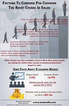 This infographic provide information on Factors To Consider For Choosing The Right Course In Sales. For more info please visit: http://www.londontfe.com