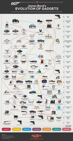 James Bond's Evolution of Gadgets #infographic ~ Visualistan
