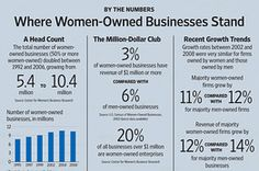 A Good summary of the obstacles that Babson has found facing female entrepreneurs.