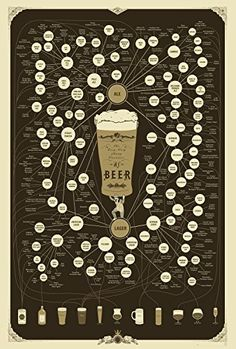 Beer Types Poster - The Very Many Varieties of Beer By Po…