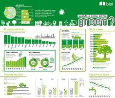 Una panoramica sui rifiuti, il verde urbano, l'energia rinnovabile in Italia #infografiche #infographics #verde #energiarinnovabile #istat